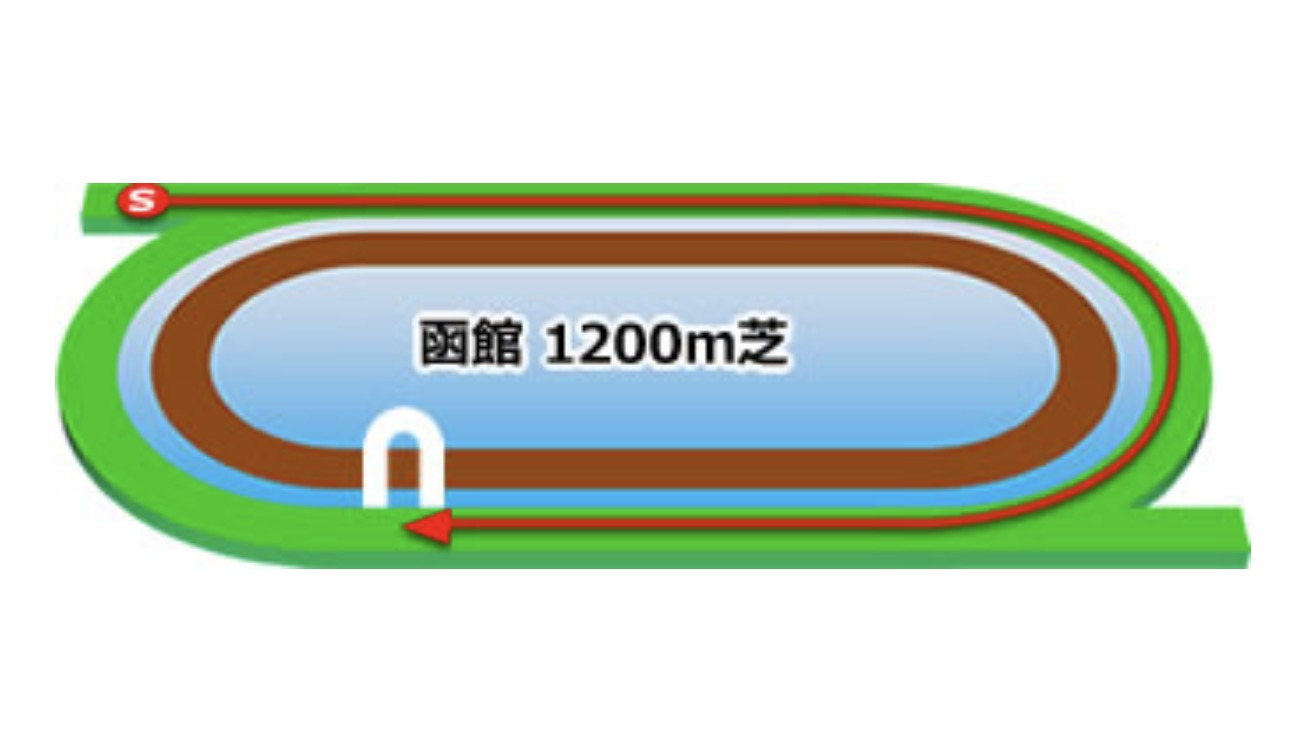 【函館】芝1200mのコースイメージ