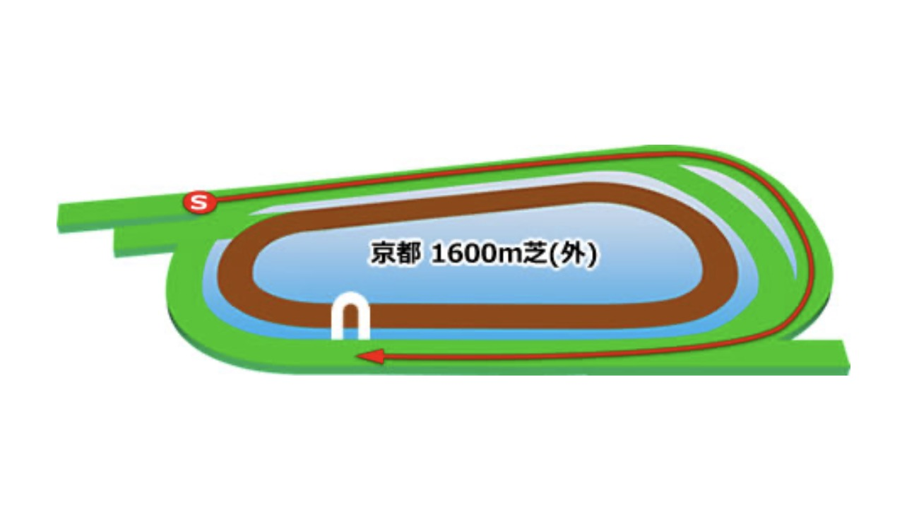 【京都】芝1600(外)コースイメージ