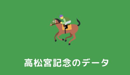 【2022年】高松宮記念の過去傾向データと馬券予想