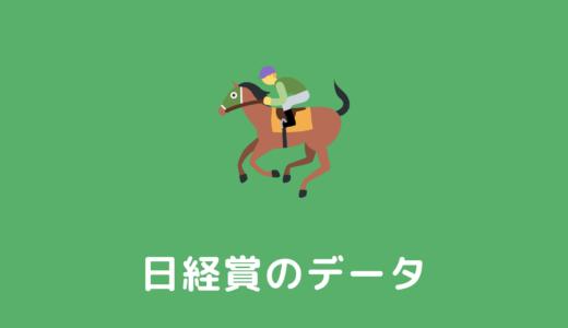 【2022年】日経賞の過去傾向データと馬券予想