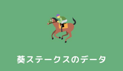 【2022年】葵ステークスの過去傾向データと馬券予想