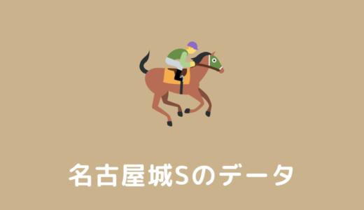 【2022年】名古屋城ステークスの過去傾向データと馬券予想