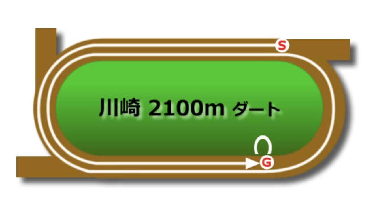 【川崎】ダート2100mコースイメージ