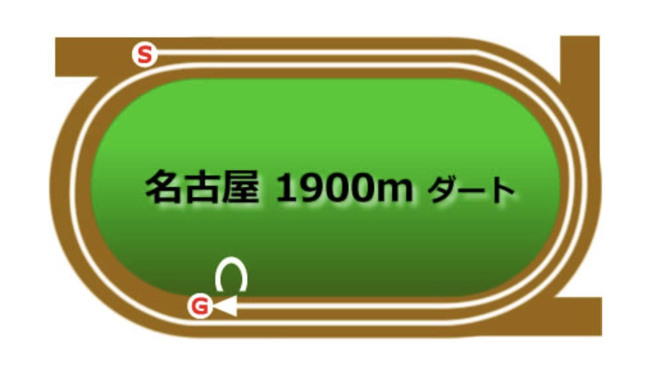 【名古屋】ダート1900mコースイメージ