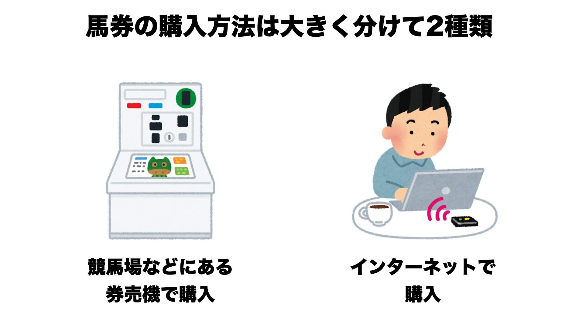 【初心者向け図解】馬券の購入方法と馬券の種類まとめ1
